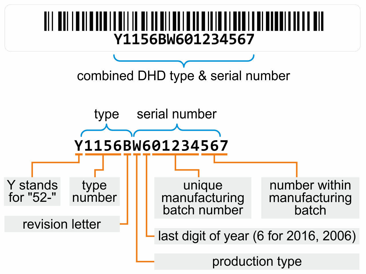 Serial Number Explanation